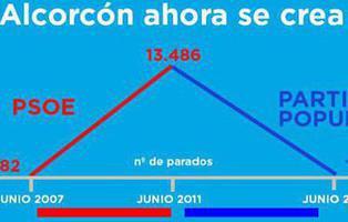 El Partido Popular se supera con el gráfico más cutre y peor manipulado de la historia