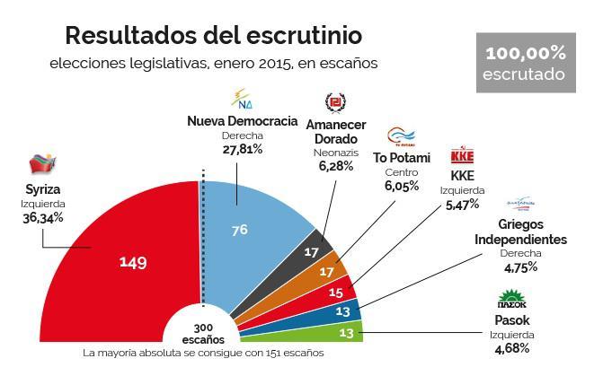 Resultado de las elecciones en enero 2015 Fuente: El Español