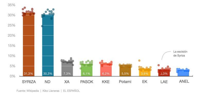 Promedio de sondeos elecciones griegas    Fuente: El Español