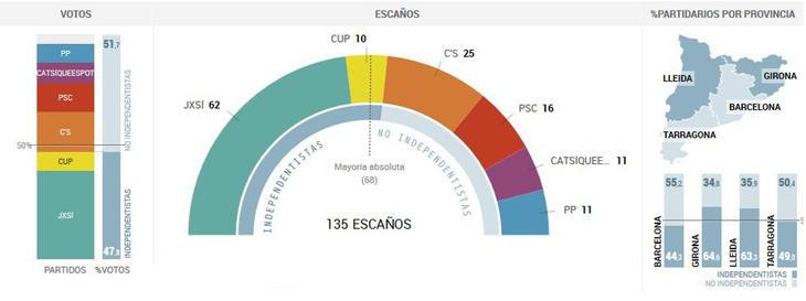 Resultados electorales 27-S (Fuente: El País)