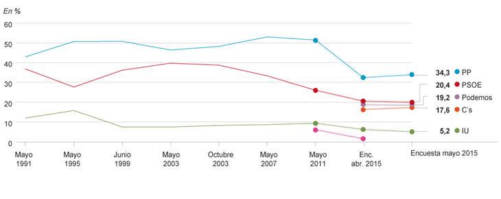 Intención de voto en las elecciones autonómicas de Madrid de 2015 (Fuente: El Mundo)