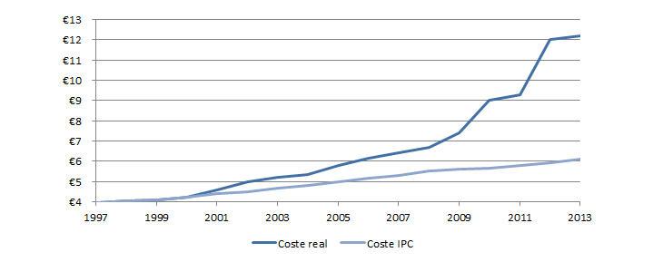El precio del Metrobús se ha disparado desde el estallido de la crisis en 2008 (Fuente: Atracados)