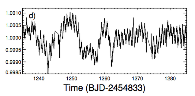 Datos en detalle de la Kepler, luminosidad y tiempo medido en días