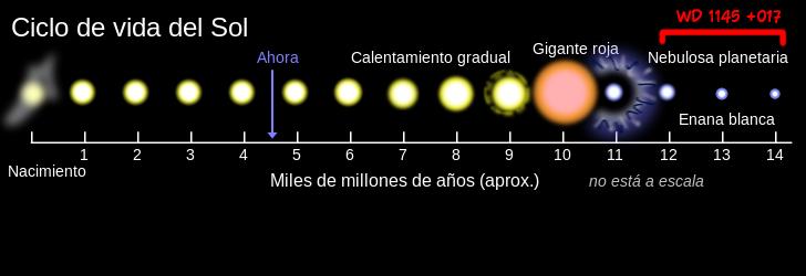 Ciclo de una estrella como el Sol
