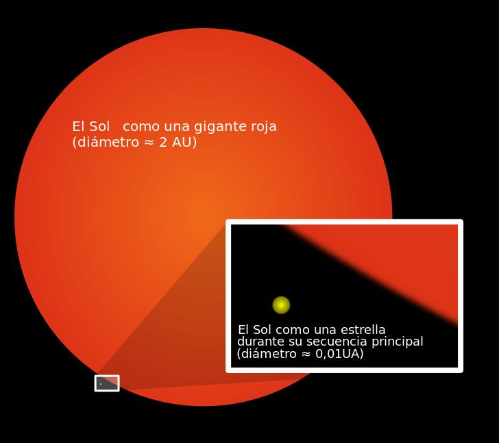 Crecimiento del Sol a Gigante Roja