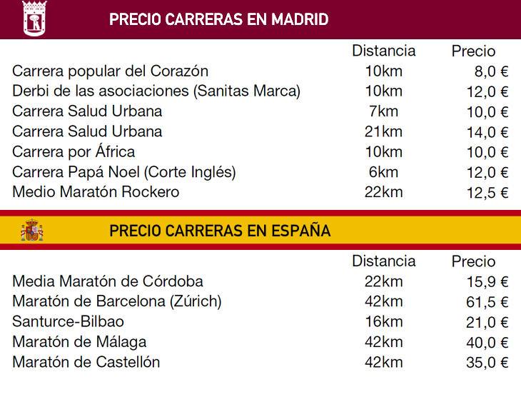 Costes de inscripción en carreras populares de Madrid y España