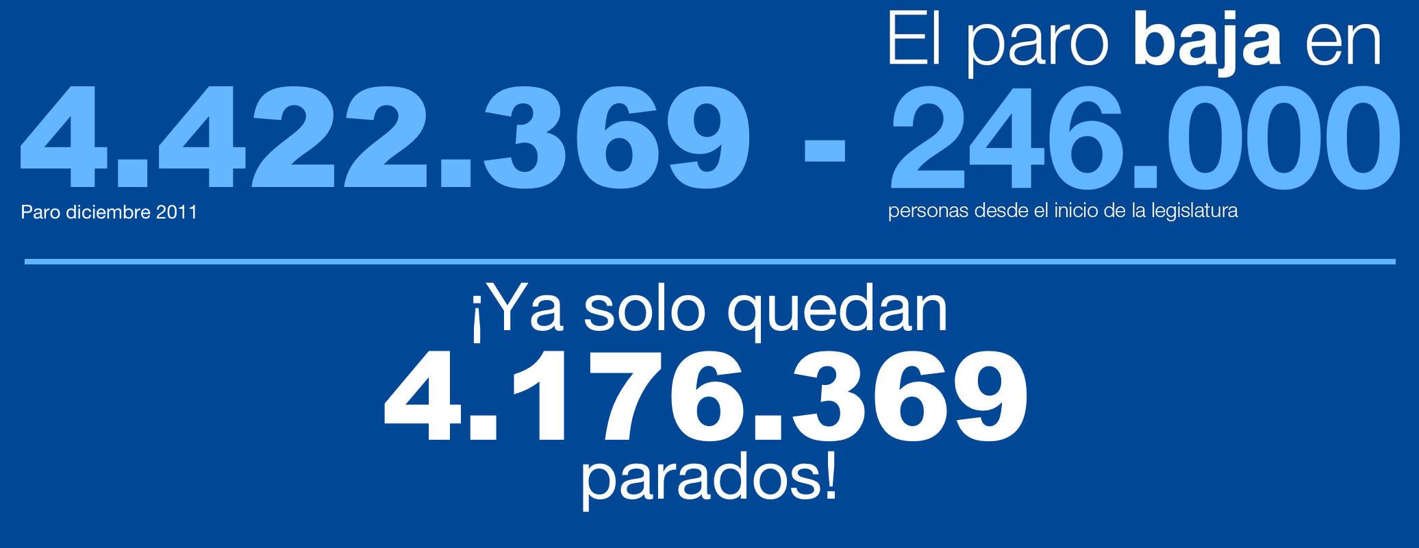¡Ya solo quedan 4.176.369 parados!