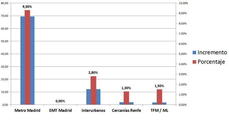 Crecimiento de los presupuestos para inversión del Consorcio (Fuente: ecomovilidad.net)