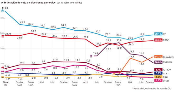 Estimación de voto en el 20-D (El País)