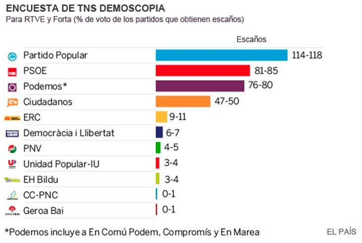 Primeros sondeos para TVE y la Forta (El País)