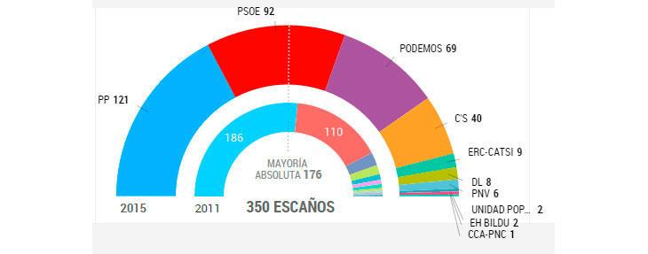 96,04% escrutado (El País)