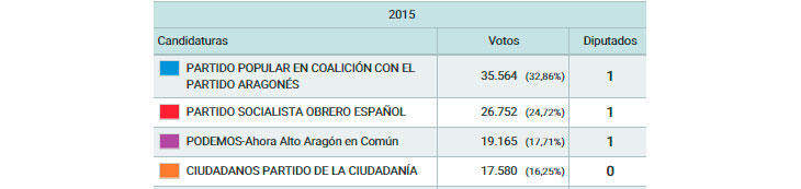 Huesca, 89,13%