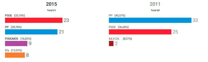 Andalucía, 80,42%