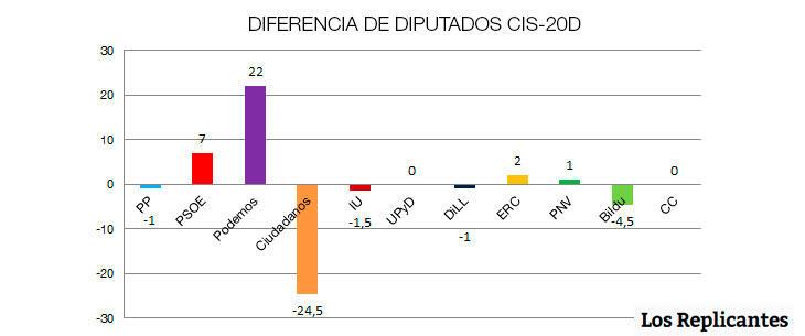 Diferencia de diputados CIS-20D