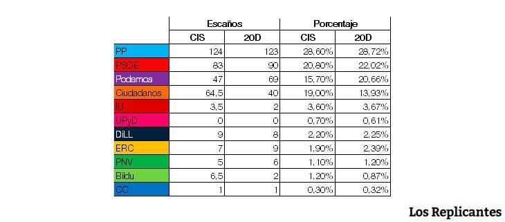 Los datos que estimaba el CIS para el 20D frente a los resultados