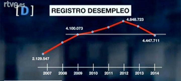 Gráfico manipulado en TVE