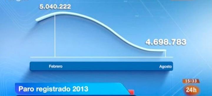 Gráfico manipulado en el Canal 24 horas