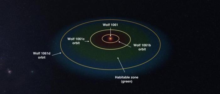 Sistema solar Wolf 1061