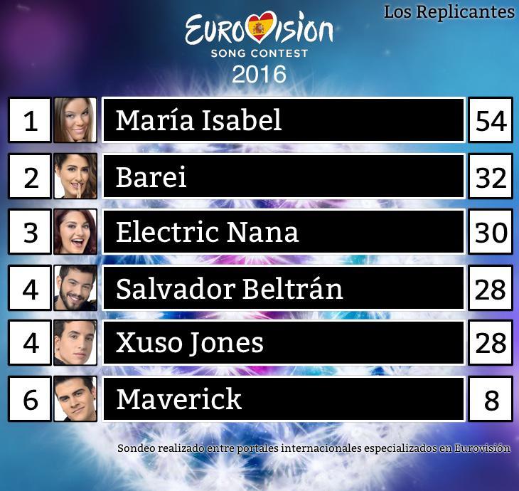 El ganador de 'Objetivo Eurovisión' según portales especializados internacionales