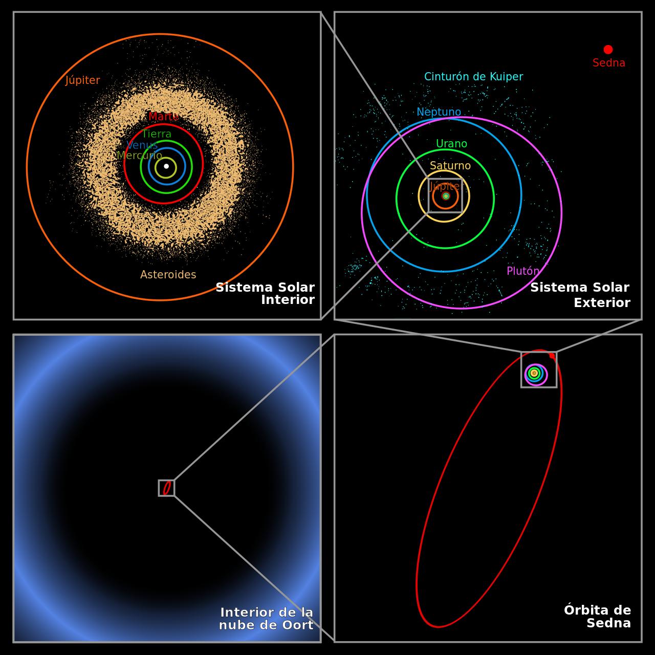 Escala de la nube de Oort