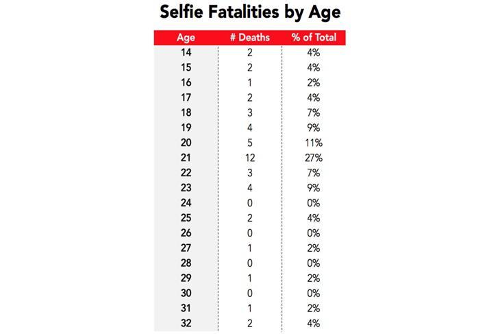 Muerte por selfies según la edad