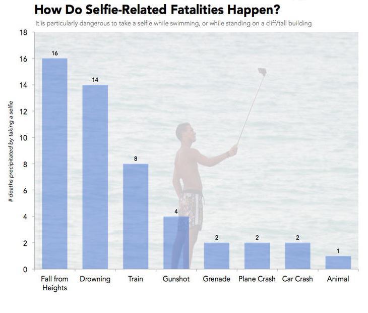 Situaciones que podrían provocar muerte por selfie