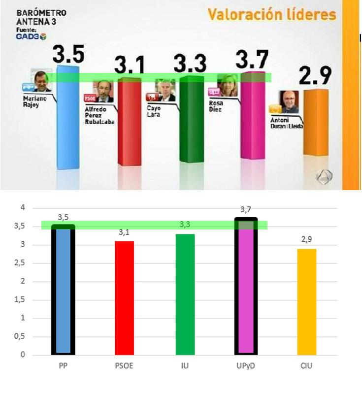 El barómetro de UPyD, cómo cambian las cosas