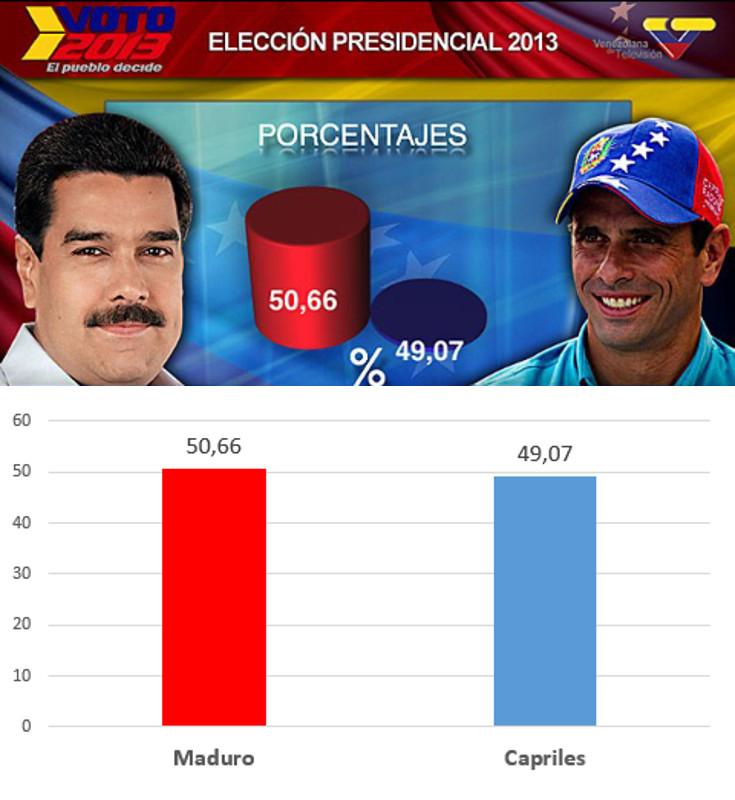 Maduro sí que sabe