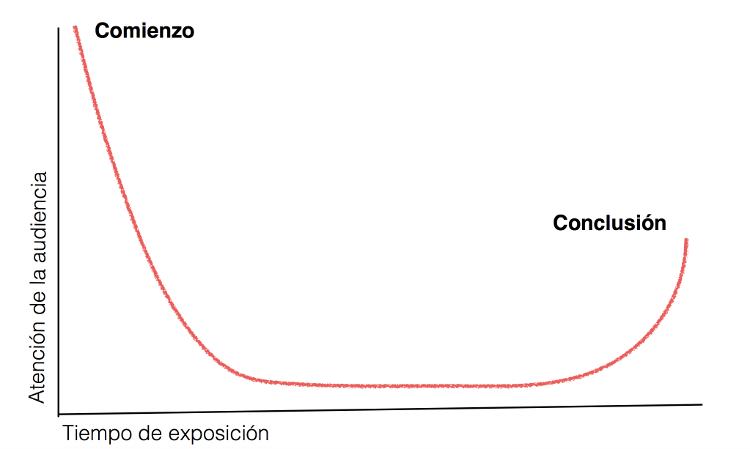 La curva de atención