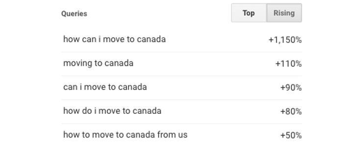 Las búsquedas para mudarse a Canadá se multiplicaron un 1.150%