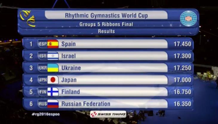 España gana el oro en cinta en el mundial de Finlandia