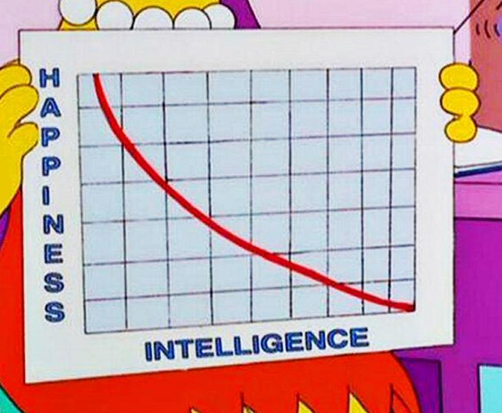 Gráfico que explica la relación entre la inteligencia y la felicidad, por Lisa Simpson