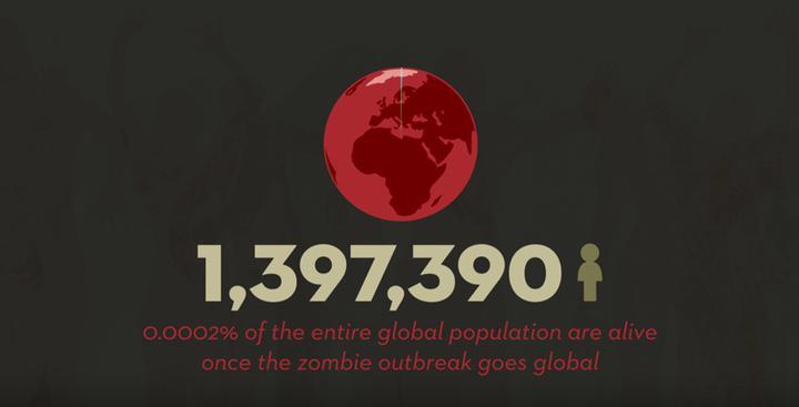 1.397.390 personas vivas al inicio de la serie. O lo que es lo mismo, el 0,0002% de los habitantes de la Tierra