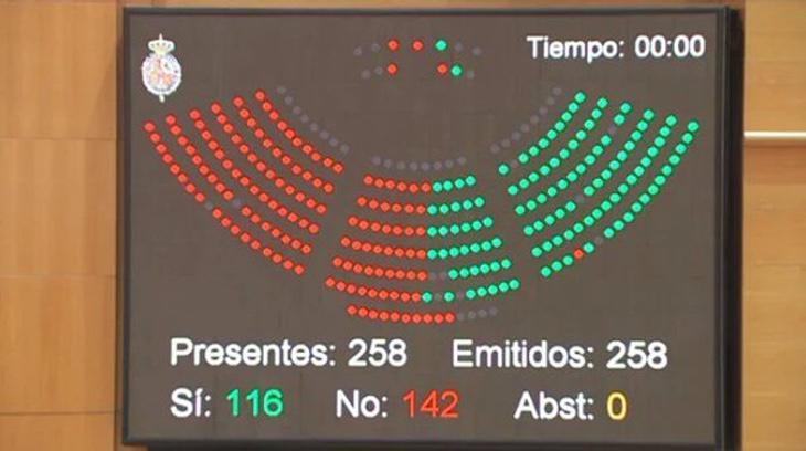 El PP vota en contra de una moción de censura para avanzar en la acogida de refugiados