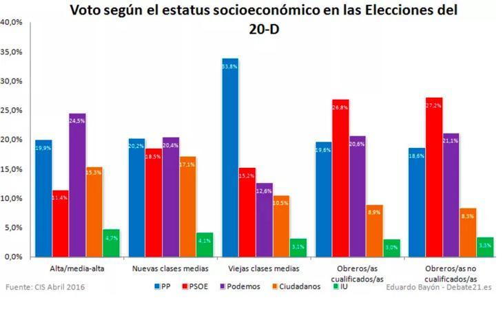 Distribución del voto según el estatus socioeconómico (Debate 21)