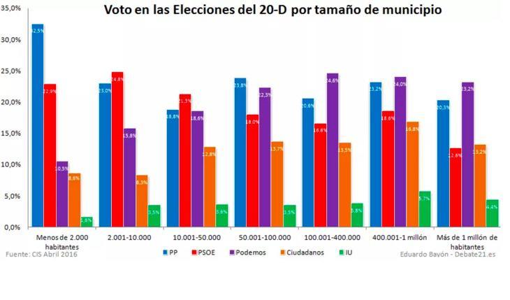 Voto según el tamaño del municipio (Debate 21)