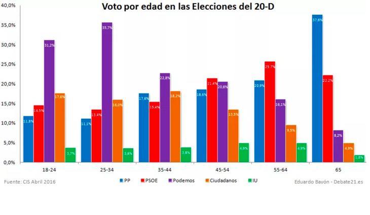 Voto en función de la edad (Debate 21)