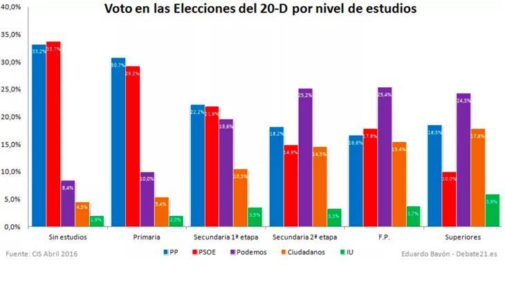 Gráfico de Debate 21