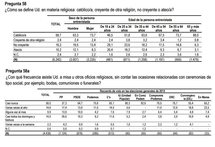 Español, católico, apostólico y socialista (CIS)