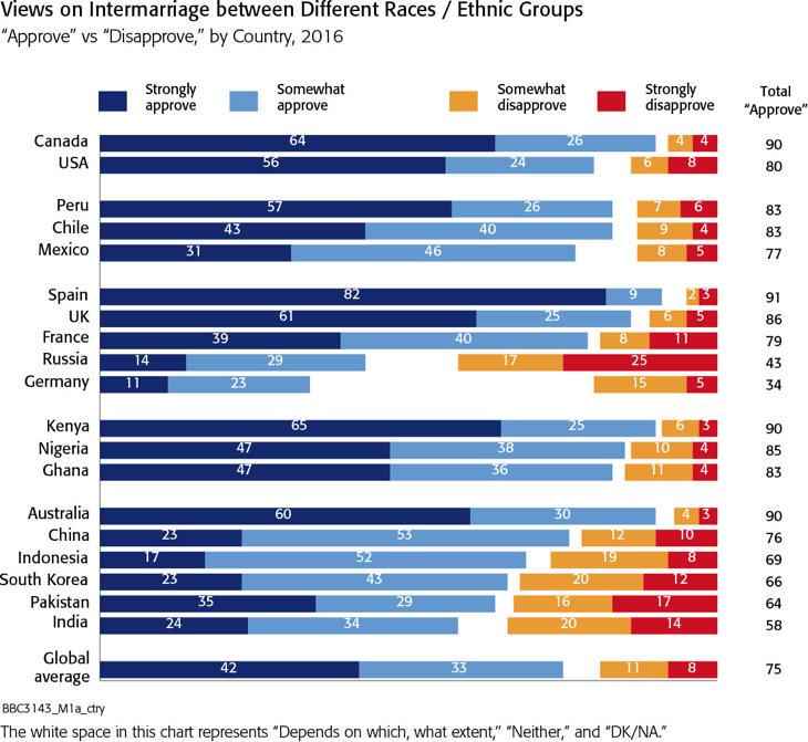 Un 91% de los españoles, a favor de los matrimonios interraciales