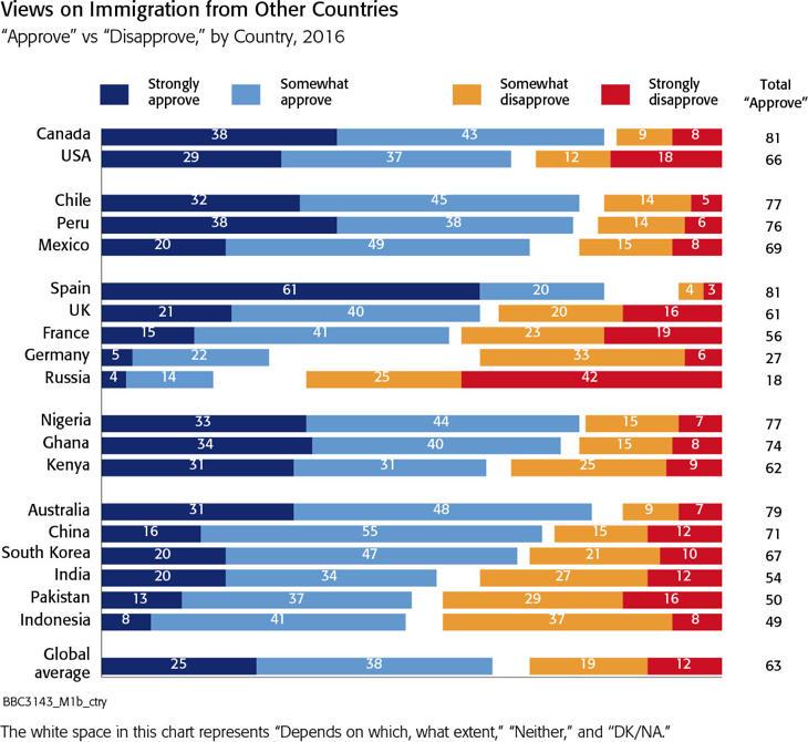 ¿Estás a favor de la inmigración de otros países?