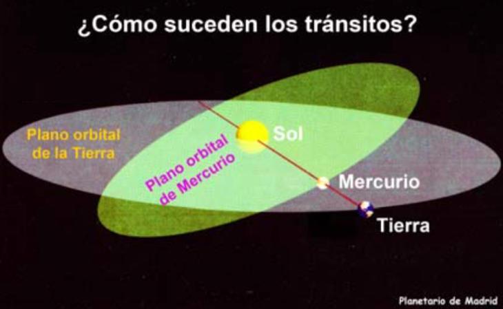 Mercurio y la Tierra orbitan en diferentes planos