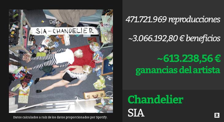 Sia - 'Chandelier'