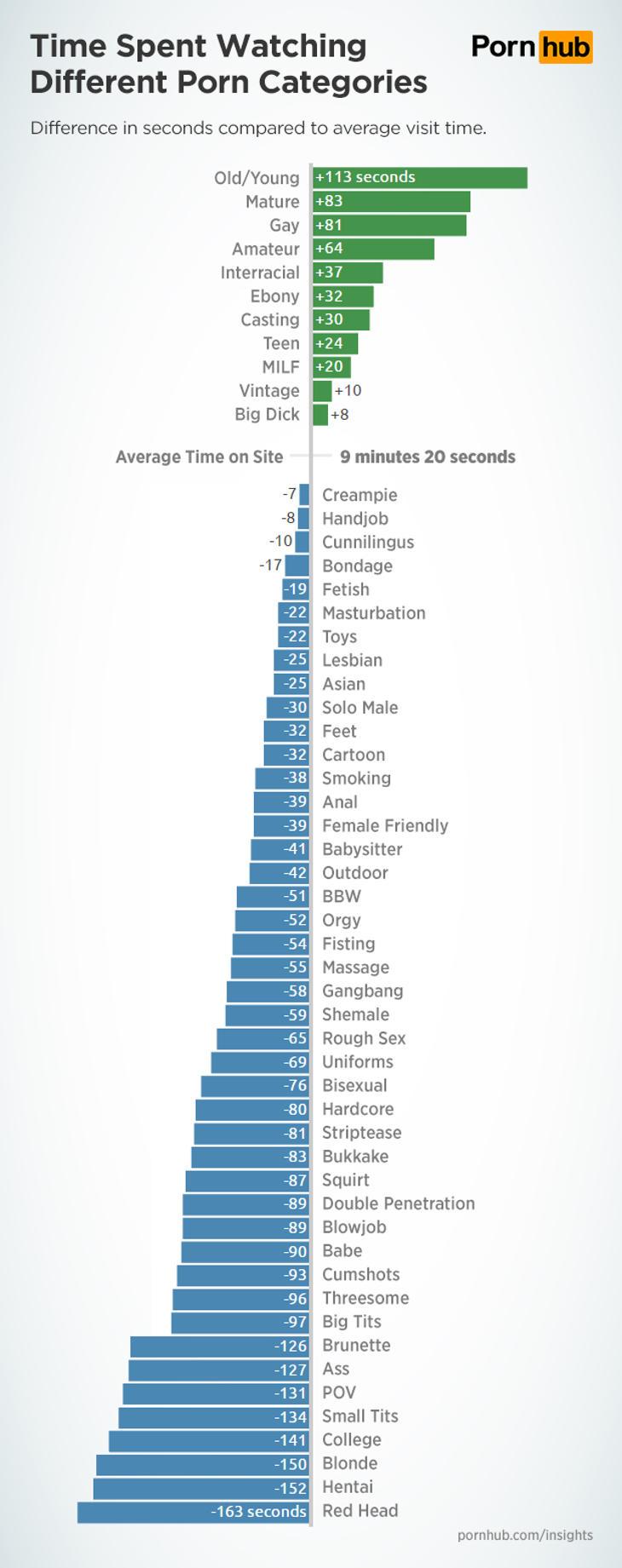 El porno de pelirrojos, en el que menos tiempo invierten los usuarios
