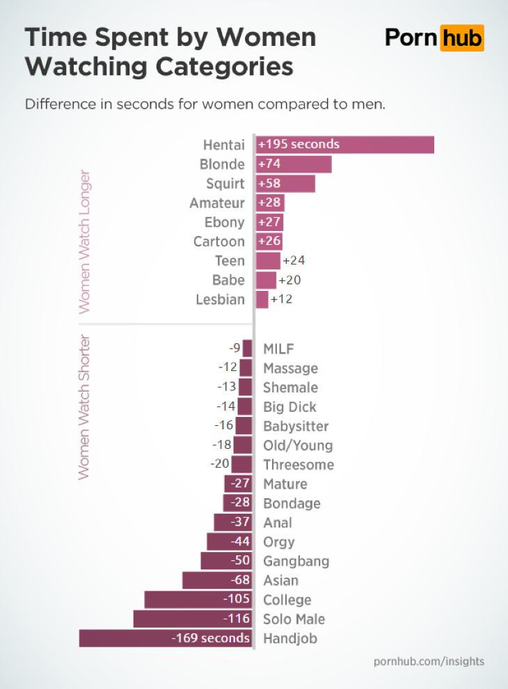 Tiempo que pasan las mujeres en las categorías con respecto a los hombres
