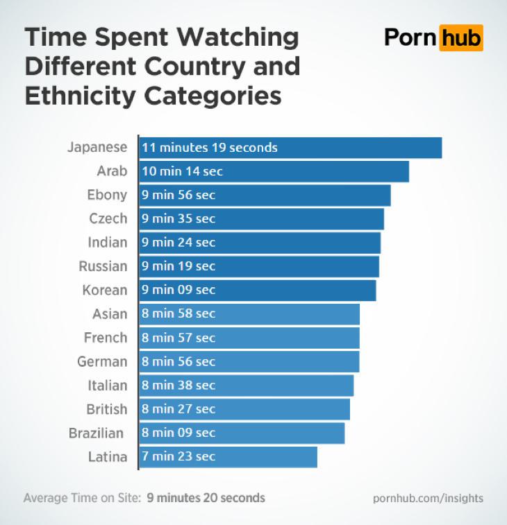El porno latino, el que menos atrae