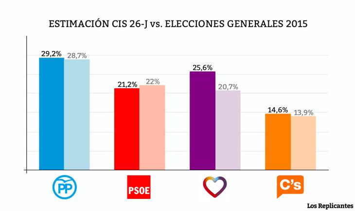 CIS pre-electoral