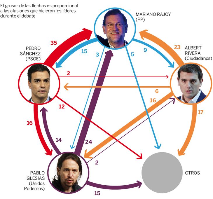 Gráfica de alusiones entre los contendientes del debate publicada (El País)