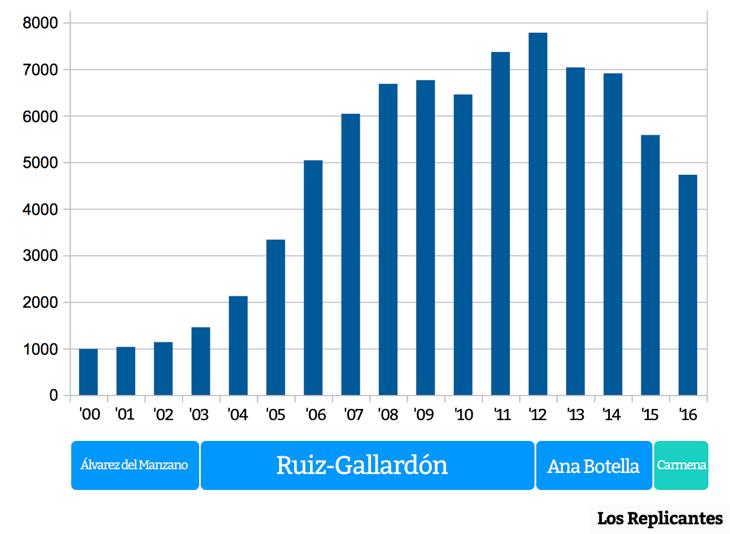 Gráfico de la deuda de Madrid desde 2000