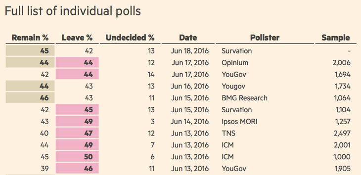 Los últimos sondeos del Brexit (Financial Times)